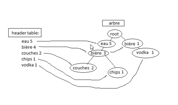Nom : fptree.png Affichages : 1329 Taille : 32,2 Ko