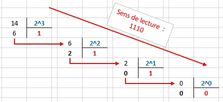 Nom : decimal_binaire.jpg Affichages : 397 Taille : 27,1 Ko