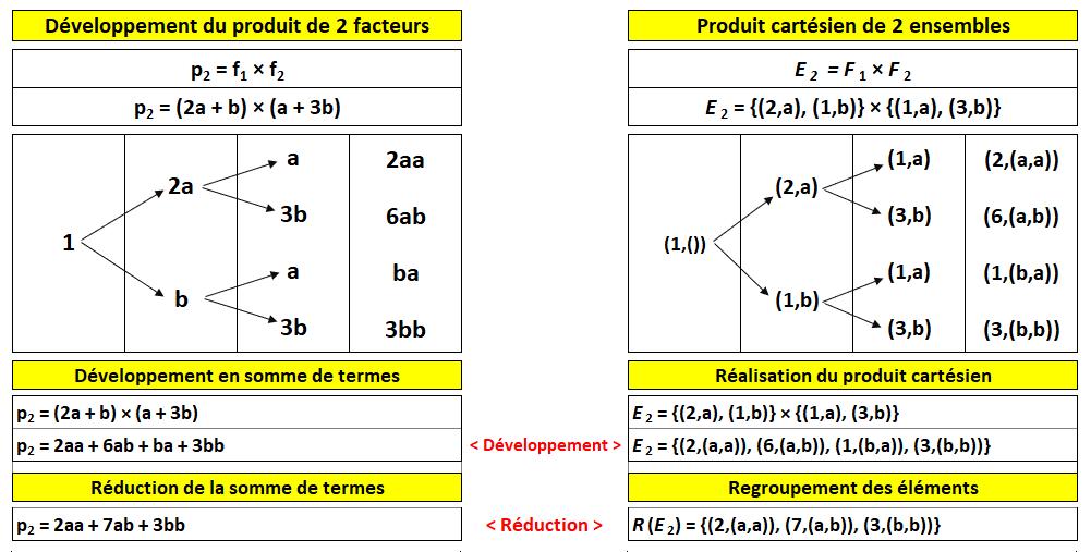Nom : developpement_produits_2facteurs.png Affichages : 1398 Taille : 39,2 Ko