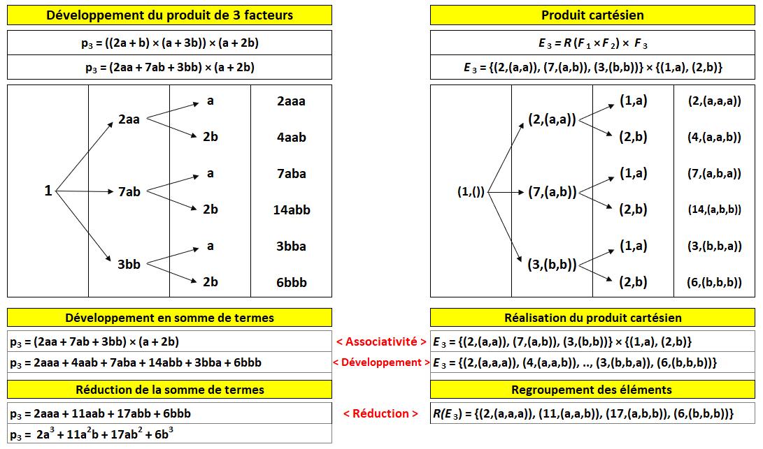 Nom : developpement_produits_3facteurs.png Affichages : 1363 Taille : 54,6 Ko