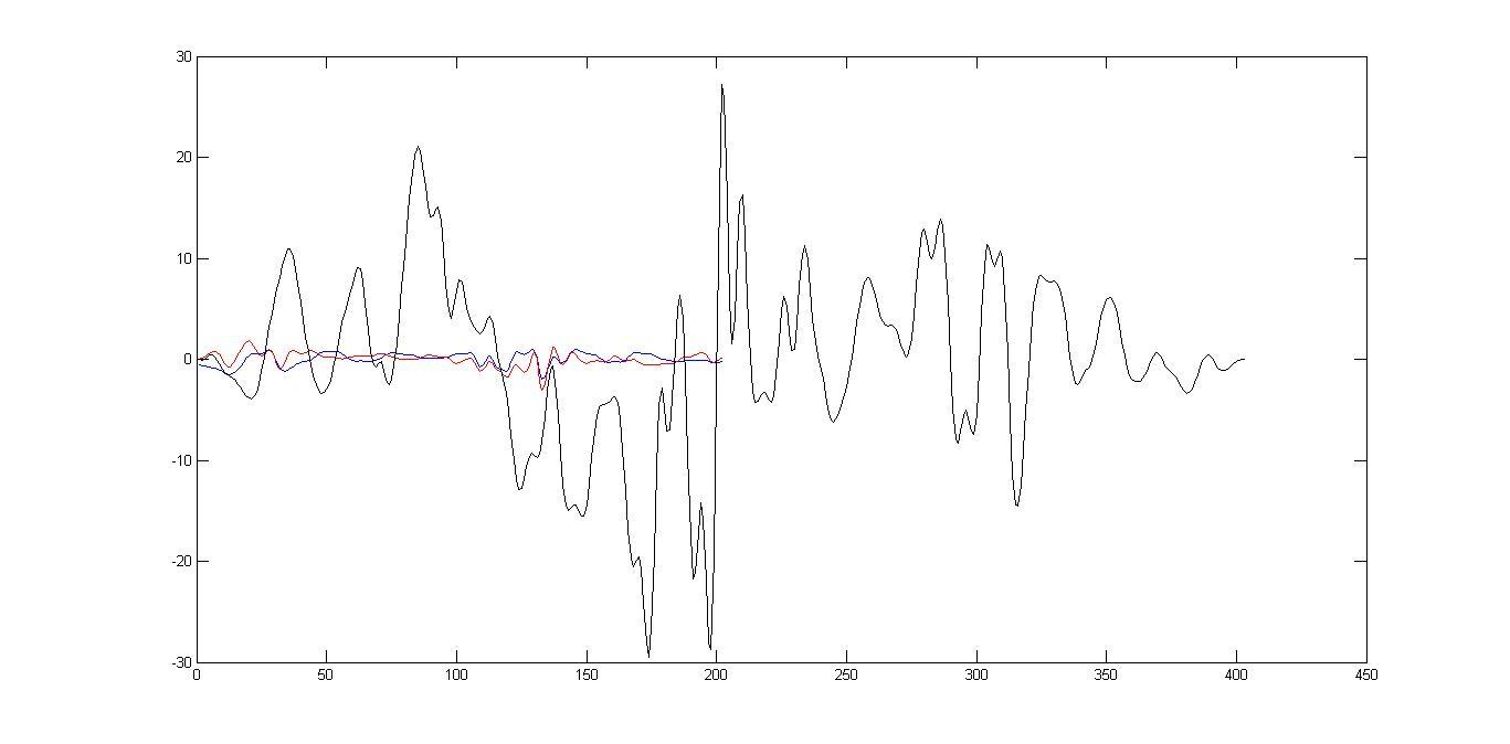 Calcul d'une différence de phase entre 2 signaux - Signal