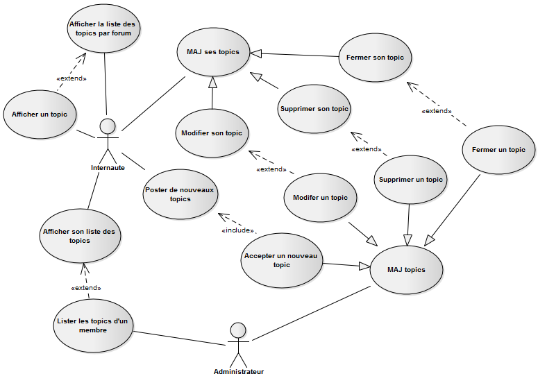 Diagrammes de cas d 39 utilisation pour un forum for Utilisation d un ohmmetre