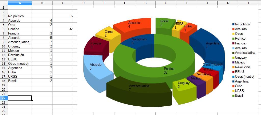 Libreoffice tableur cr er un graphique tore deux niveaux - Diagramme sur open office ...