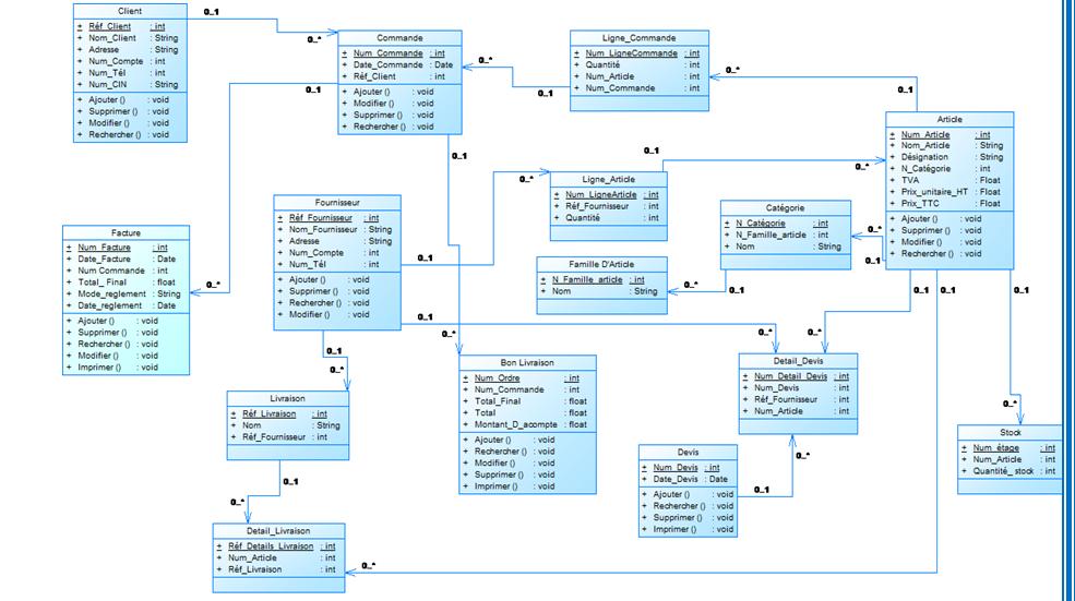 demande de vérification diagramme de classe: gestion ...