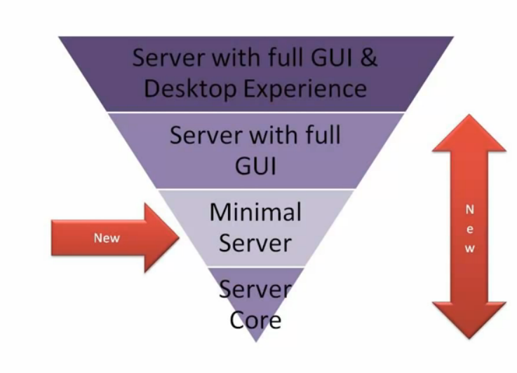 Nom : ServerCore.PNG Affichages : 157 Taille : 197,1 Ko