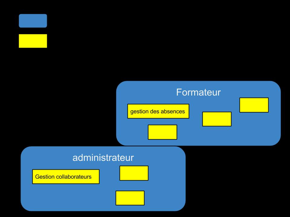 Architecture fonctionnelle d 39 une application a d velopper for Architecture fonctionnelle exemple