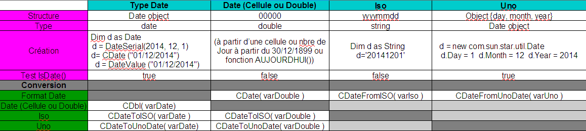 Nom : date.PNG Affichages : 120 Taille : 34,1 Ko