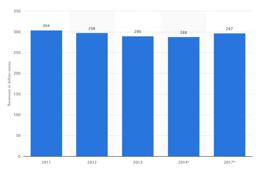 Nom : Statista-Telecom revenue.jpg Affichages : 2076 Taille : 45,2 Ko