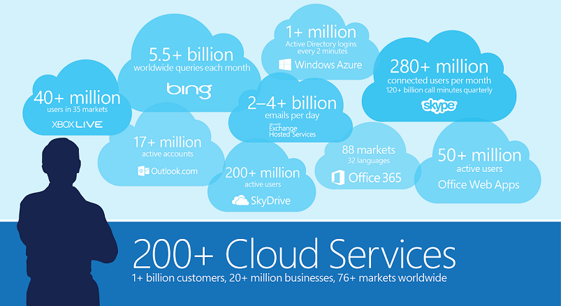 Nom : MSFT_Cloud_Scale.png Affichages : 1165 Taille : 157,2 Ko