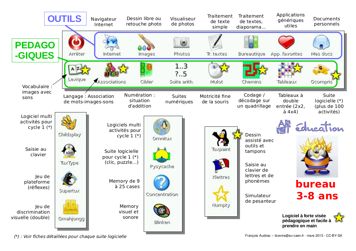 Nom : asriedu-outils-eleves1.png Affichages : 1653 Taille : 487,8 Ko