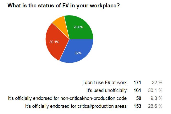 Nom : F Sharp Workplace.jpg Affichages : 5263 Taille : 64,0 Ko