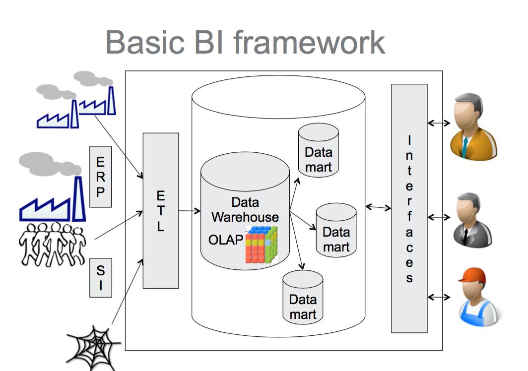 Architecture bi classique vs architecture qlikview for Architecture bi