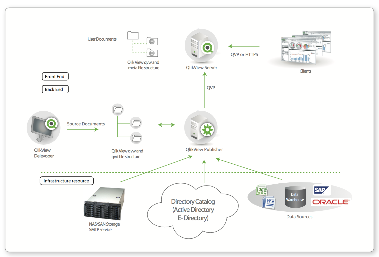 Architecture Qlikview Of Architecture Bi Classique Vs Architecture Qlikview