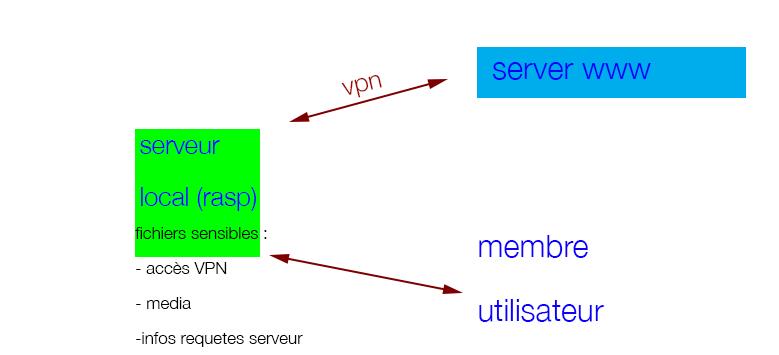 encryption - Encrypt Debian-based system - Unix & Linux