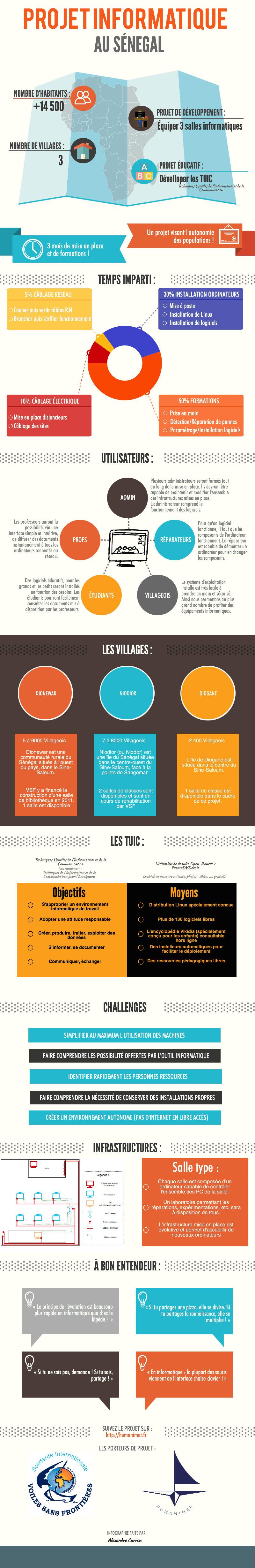 Nom : Projet-Informatique-infographie.png Affichages : 1235 Taille : 628,0 Ko