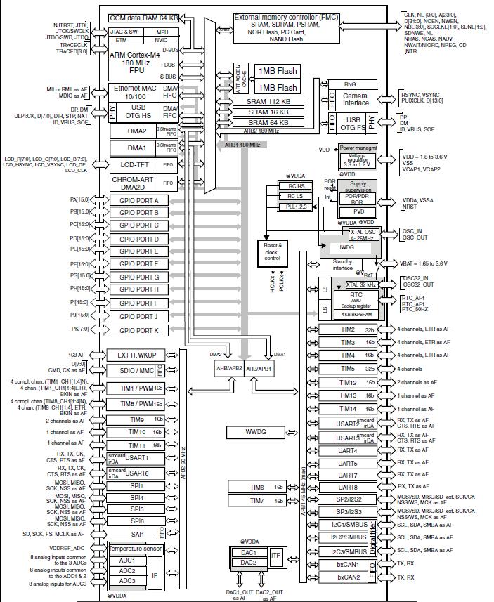 stm32  firmware stm32f4  gpio question n u00b01