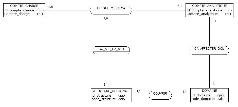 Nom : bensam1_structure_cte_chrg_v1_mcd.png Affichages : 299 Taille : 14,2 Ko