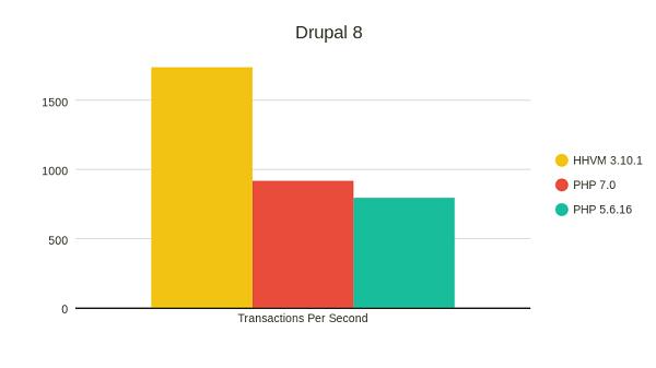Nom : Drupal-8.png Affichages : 5202 Taille : 12,9 Ko