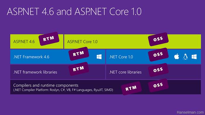 Nom : ASP.NET CORE 1.png Affichages : 8854 Taille : 94,7 Ko