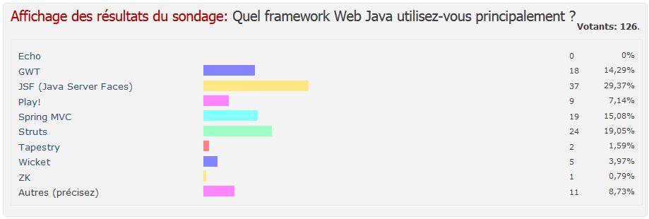 Nom : sondage_java_web_2012.png Affichages : 15515 Taille : 13,0 Ko