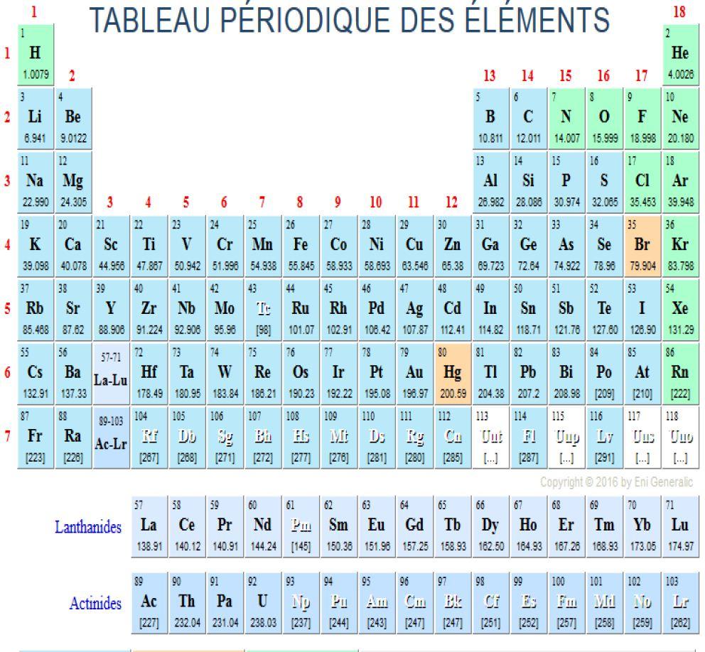 Tableau periodique des elements chimiques for Tableau elements
