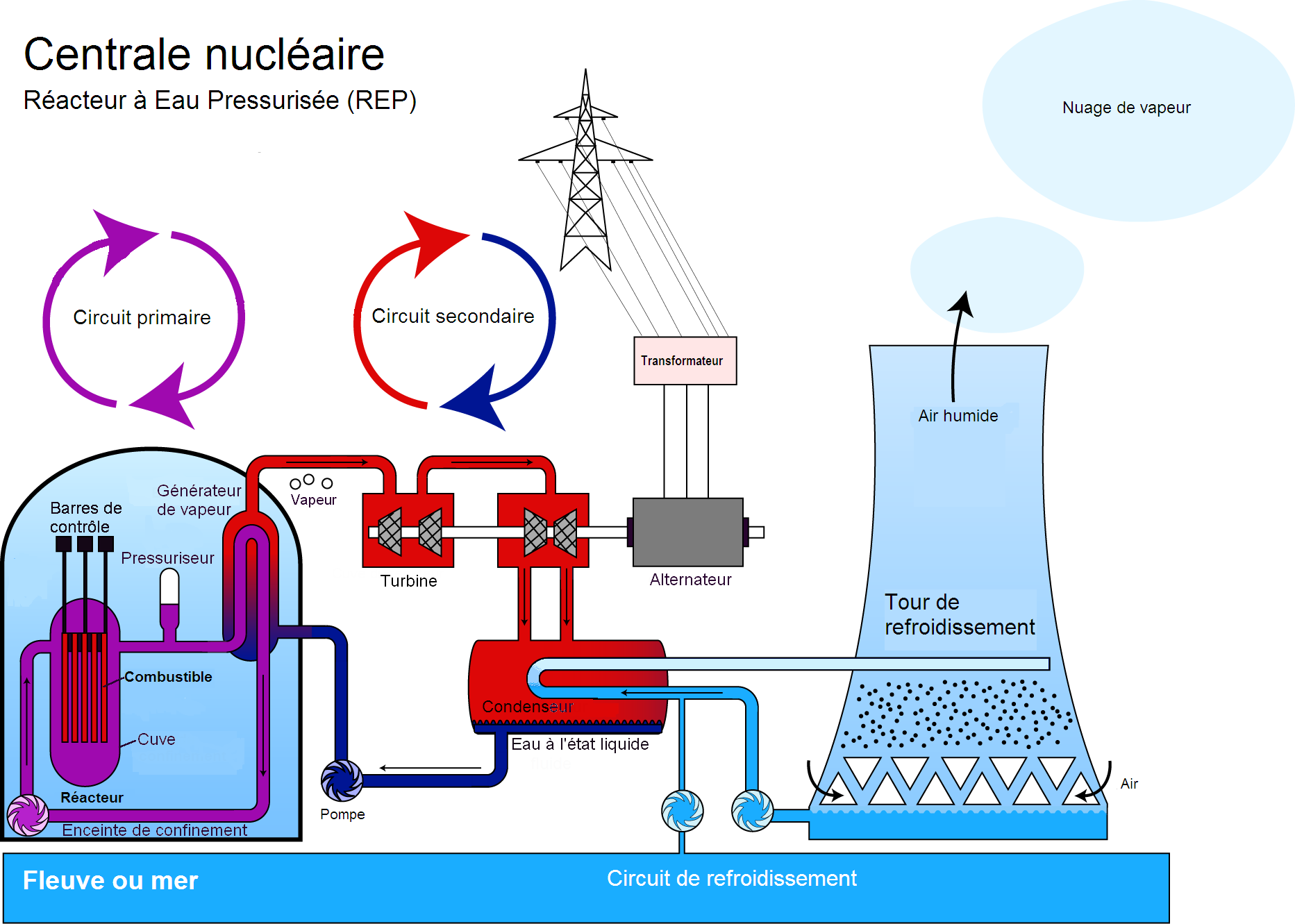 Nom : Centrale_nucléaire_REP.png Affichages : 195 Taille : 186,6 Ko