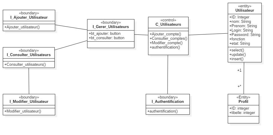 diagramme de classes de conception - UML