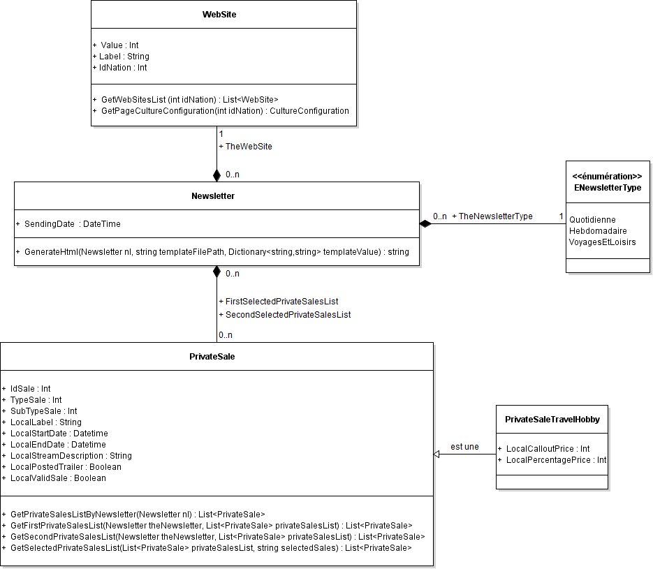 Nom : diagramm class.png Affichages : 789 Taille : 51,0 Ko