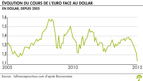 Nom Evolution Du Cours De L Euro Face