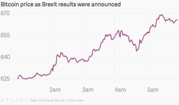 Le bitcoin s'envole après le Brexit, la monnaie virtuelle prend de la valeur alors que les Britanniques décident de quitter l'Union européenne