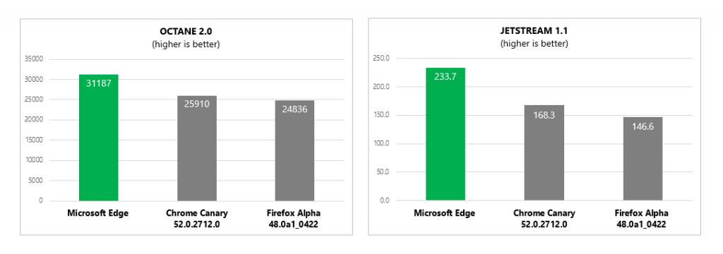 Nom : javascript_benchmarks.png Affichages : 3427 Taille : 58,0 Ko