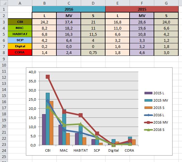 Xl 2010 Graphique De Comparaison De Deux Annees Excel