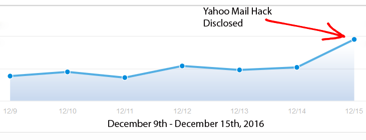 Nom : protonmail_volume_yahoo_replacement.png