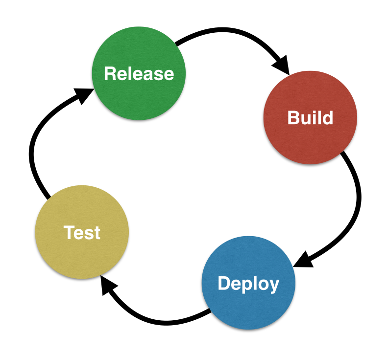 Nom : continuous-deployment.png Affichages : 10944 Taille : 168,6 Ko