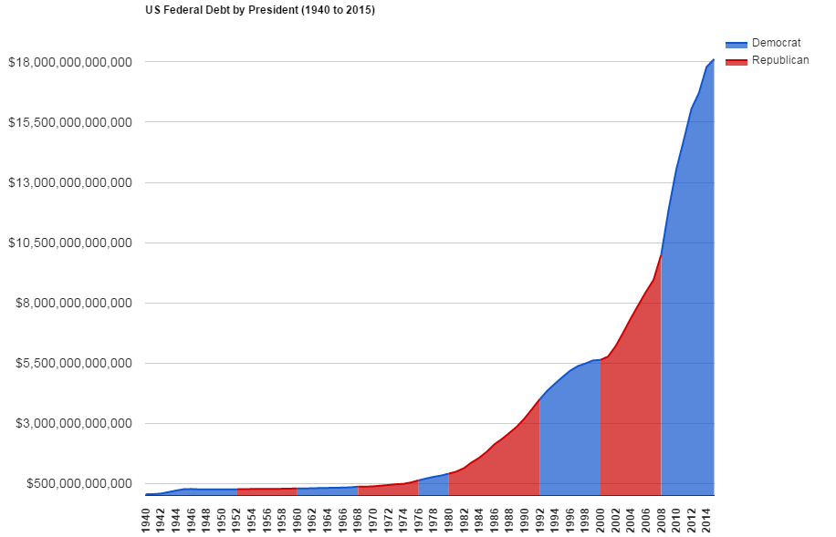 Nom : Total_US_Federal_Debt_by_President_(1940_to_2015).png Affichages : 1275 Taille : 26,5 Ko