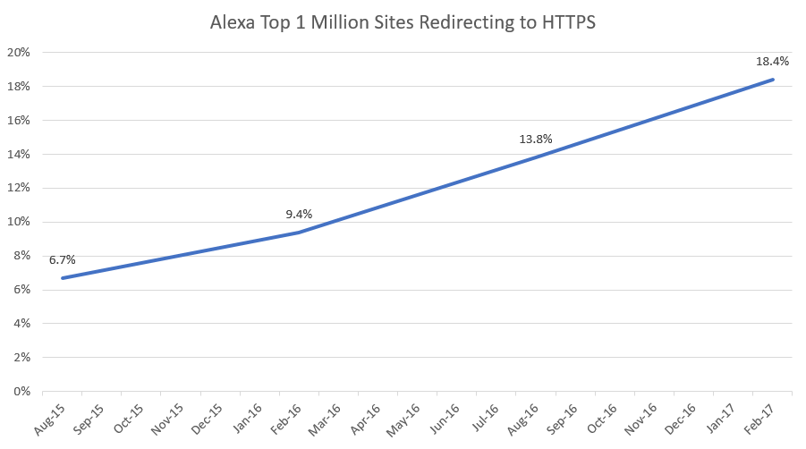 Nom : Alexa-Top-1-Million-Sites-Redirecting-to-HTTPS.png