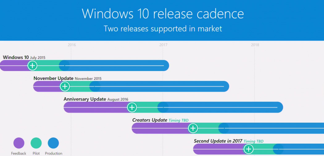 Nom : windows-10-second-update.jpg
