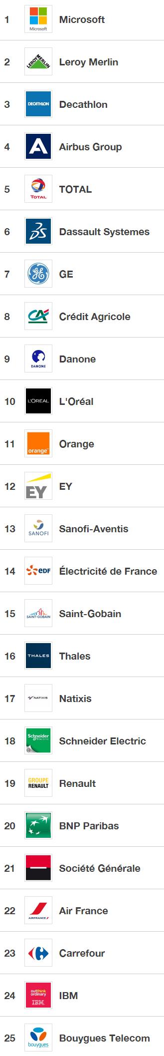 Nom : FireShot Capture 3 - Meilleurs Employeurs France I Glassdoo_ - https___www.glassdoor.fr_R%C3%A9c.png Affichages : 3961 Taille : 27,9 Ko