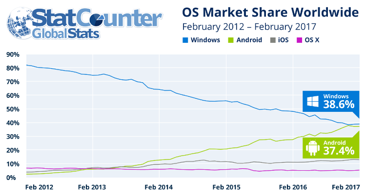 Nom : Android vs Windows.png Affichages : 1248 Taille : 99,6 Ko