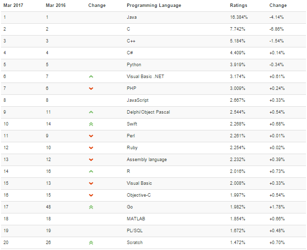 Nom : TIOBE Index.png