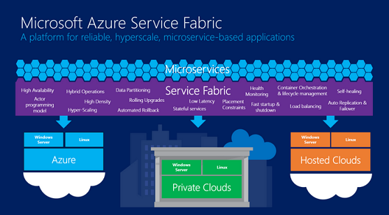 Nom : Azure Service Fabric.png