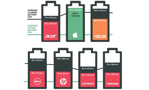 Autonomie et mesure de l'autonomie de la batterie