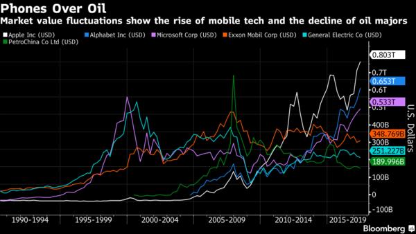 Nom : Comparaison Bourse tech et Petrol.png Affichages : 794 Taille : 92,1 Ko