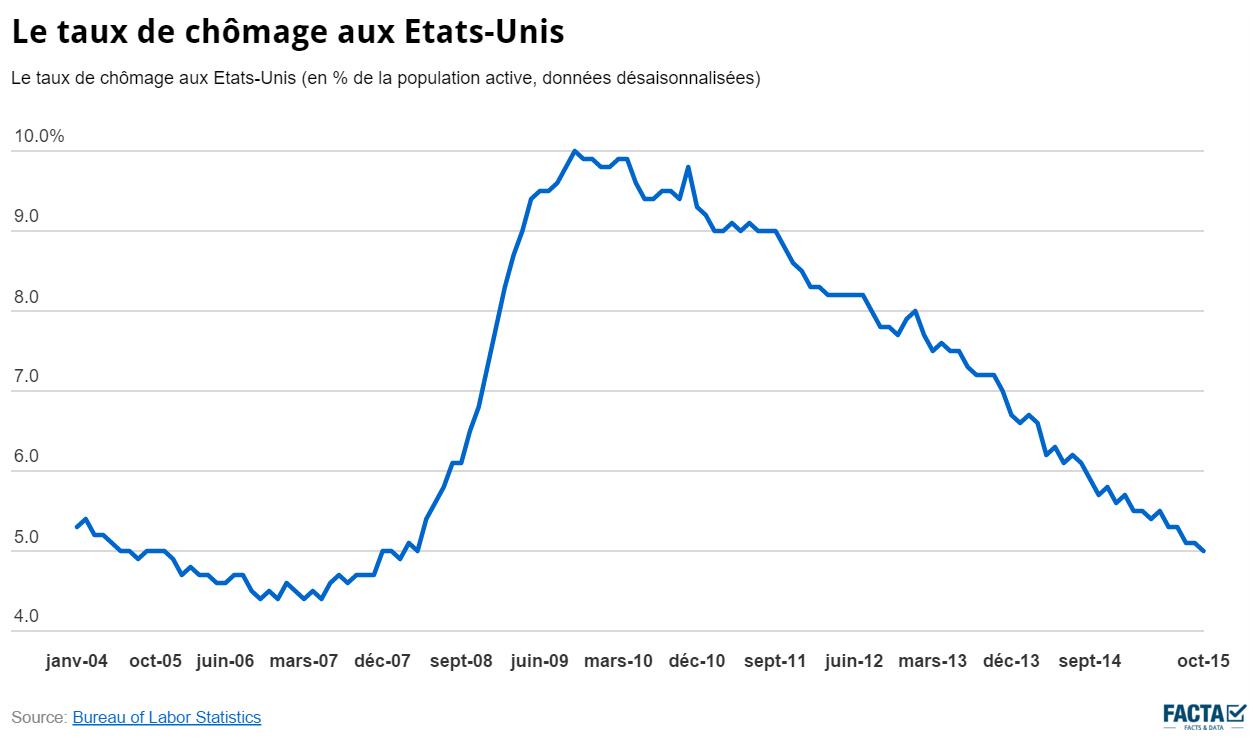 Nom : taux-de-chômage-états-unis.png Affichages : 7126 Taille : 42,7 Ko
