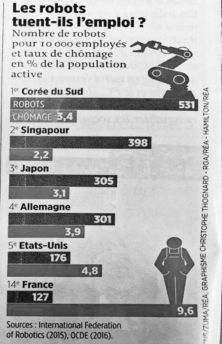 Nom : robot-emploi.jpg Affichages : 481 Taille : 171,8 Ko