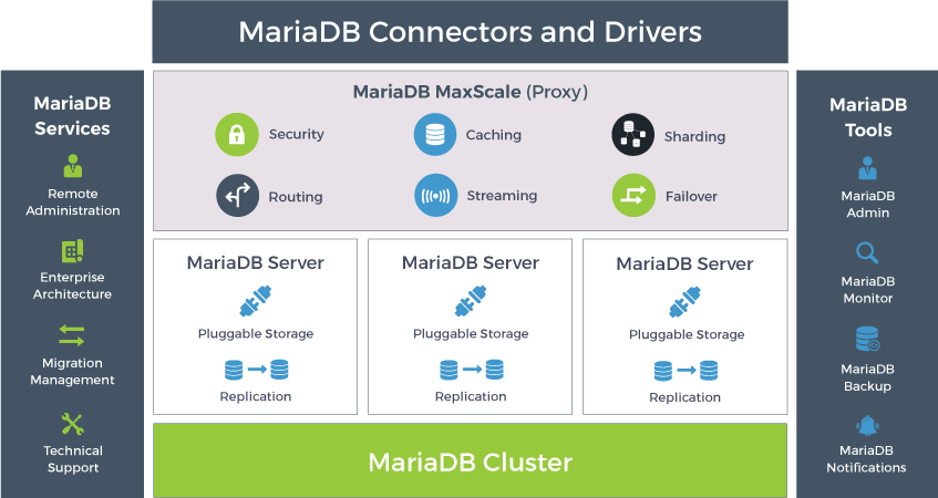 Nom : MariaDB-Product Overview 17 May 2017 (1).png