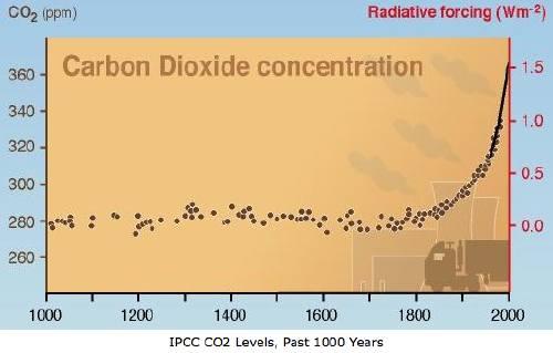 Nom : CO2.jpg Affichages : 168 Taille : 21,0 Ko