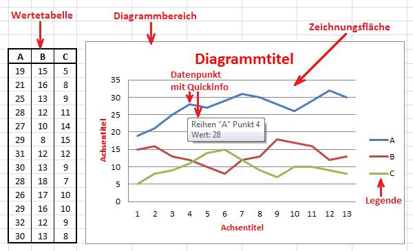 Nom : excel-2010-diagrammteile.png Affichages : 96 Taille : 9,1 Ko