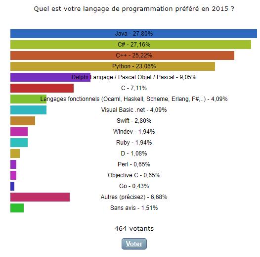 Nom : sondage 2015.png Affichages : 3164 Taille : 15,6 Ko