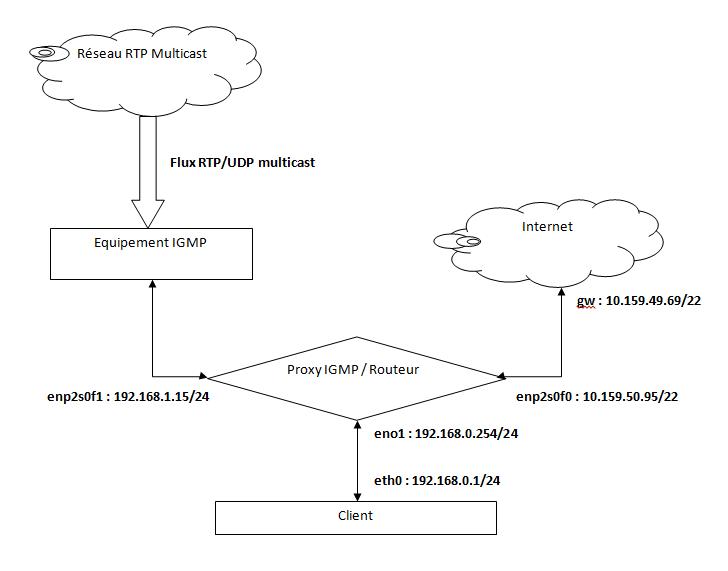 Problème de configuration proxy multicast IGMP (mcproxy)